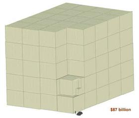 What 87 Billion Looks Like