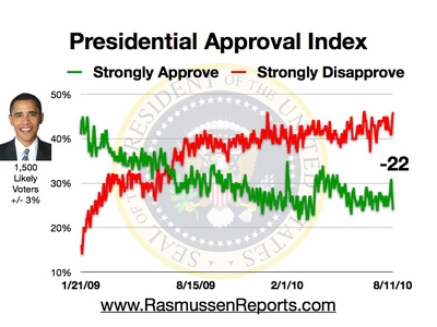 obama_approval_index_august_11_2010.jpg