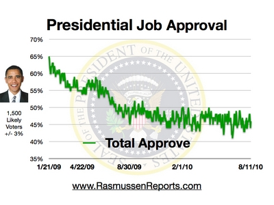 obama_total_approval_august_11_2010.jpg