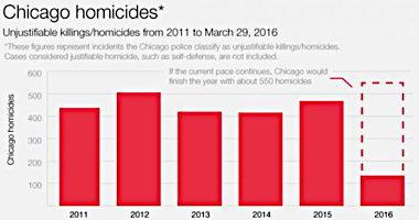 Chicago%20homicides_0.jpg