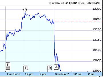 DJIA-Nov%207.jpg