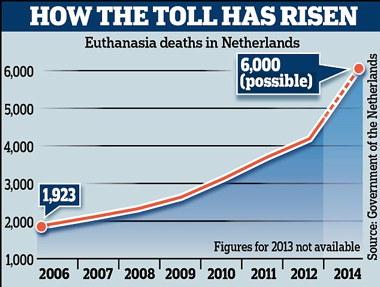 Netherlands%20euthanasia%20stats.jpg