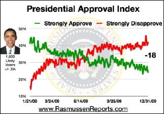 obama_approval_index_december_31_2009.jpg
