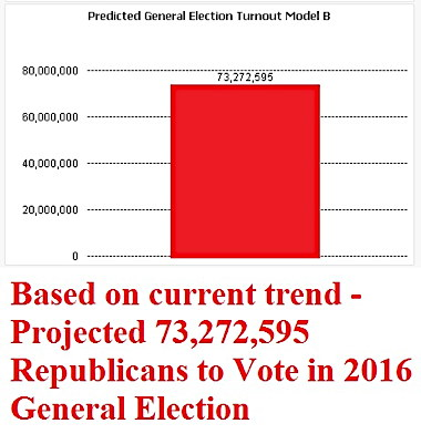 republican-voter-turnout-projected.jpg