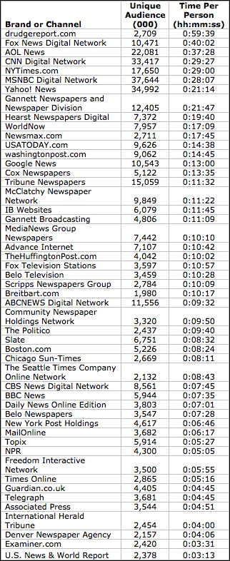 top-news-sites-by-time-per-person.jpg