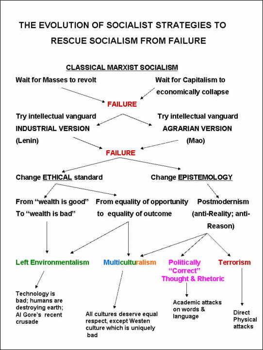 socialismpostmodernism.jpg