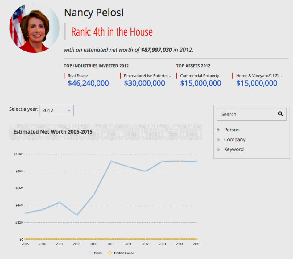 Let's Review 45: Nancy's Net Worth Edition