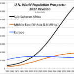 True But Forbidden 37: Red Zones in the Dark Continent-- The 2 Most Important Graphs In the World